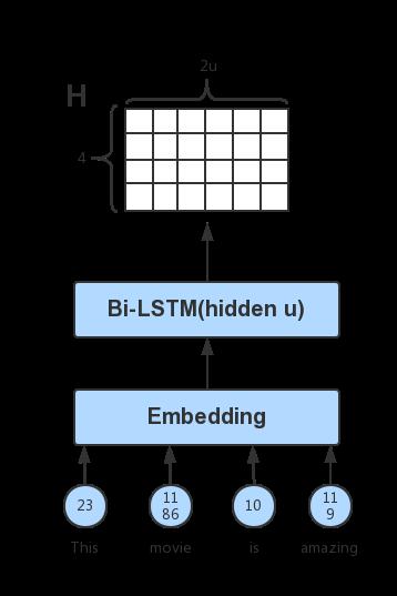 A Structured Self-attentive Sentence Embedding — gluonnlp 0 7 1